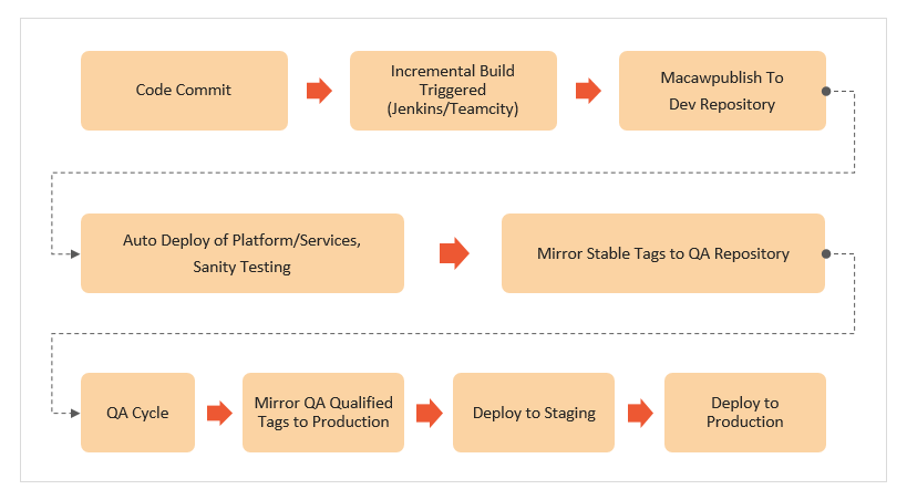 microservices-orchestration-blueprints