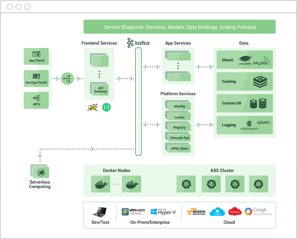 Macaw software comprehensive offerings for cloud native for Solution architect